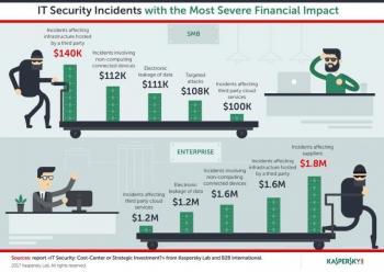 Problemele de securitate cibernetică provocate de terți au cel mai mare cost pentru companii